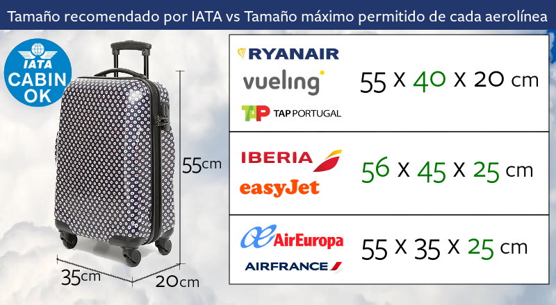 Comparativa tamaños máximos equipaje de cabina